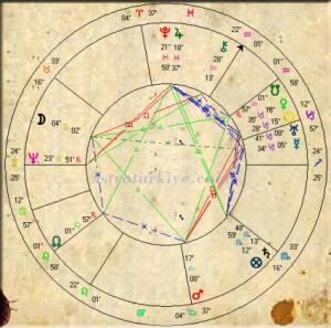 Astrolog-Johannes-Kepler-Horoskop